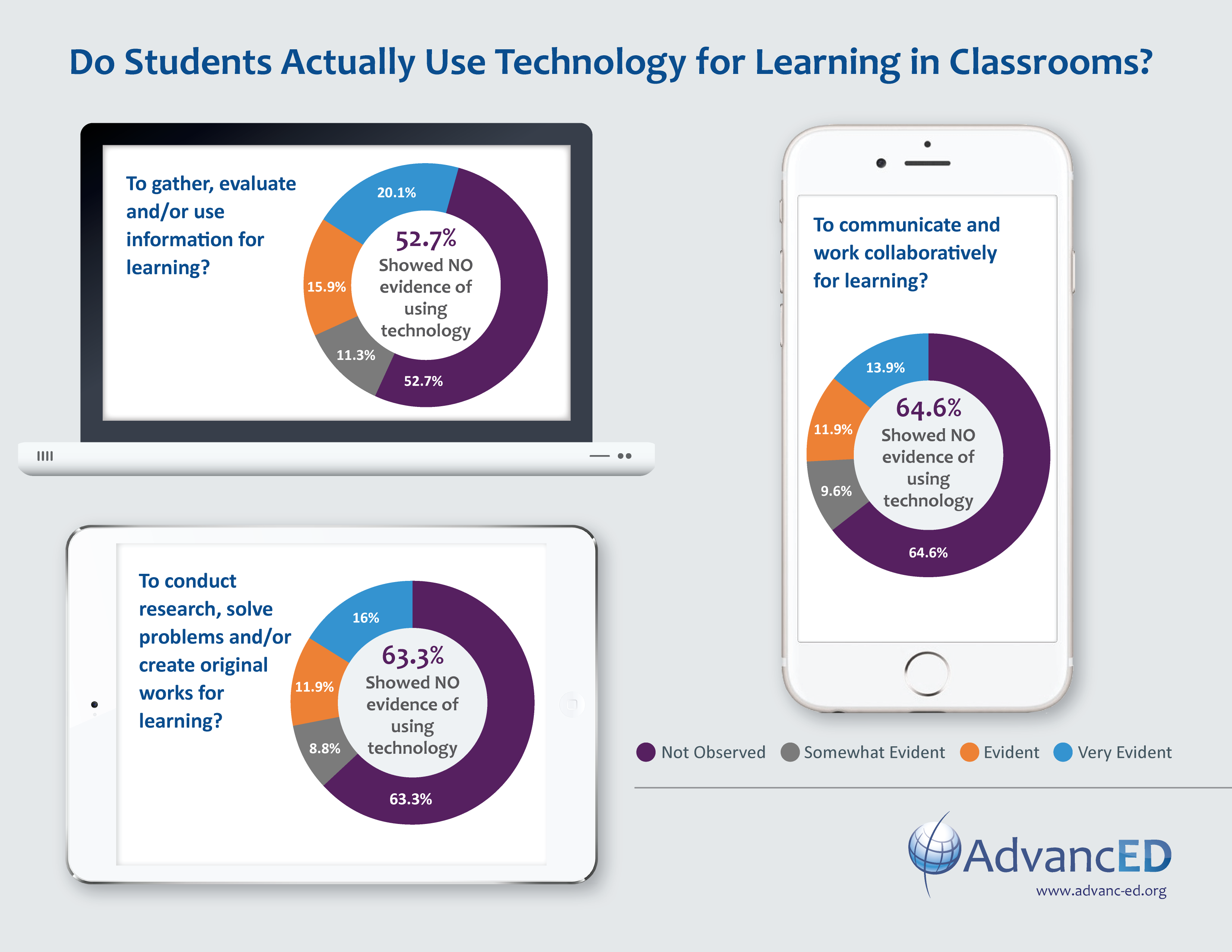 New Research Finds No Evidence That >> Advanced Study Finds Students Not Using Classroom Technology For